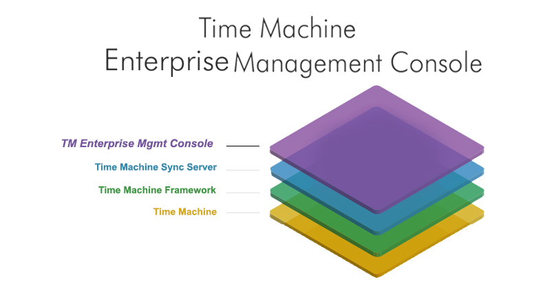 EnterpriseManagementConsole