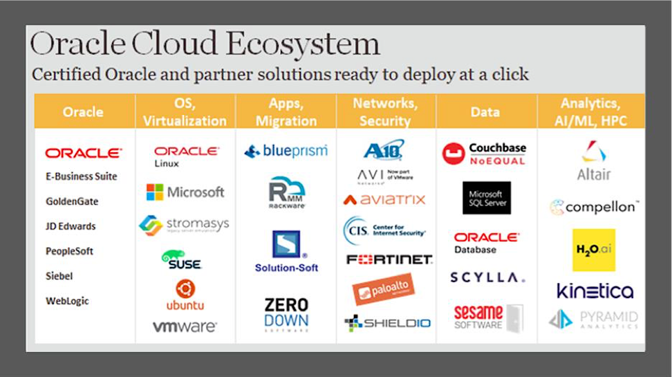 Oracle_Cloud_Ecosystem